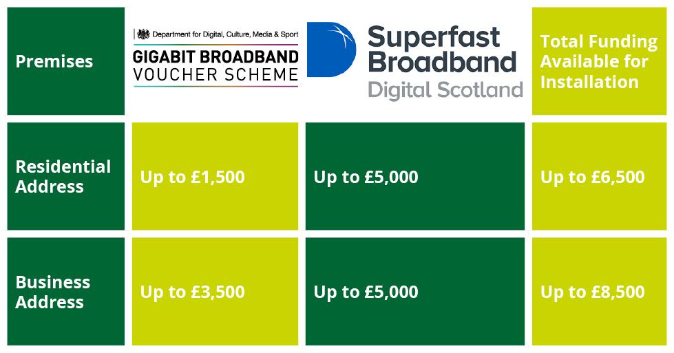 Broadband Funding Scotland