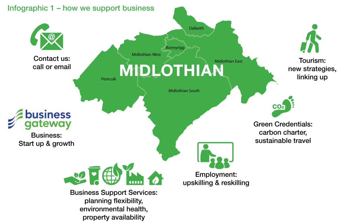 How we support businesses in Midlothian